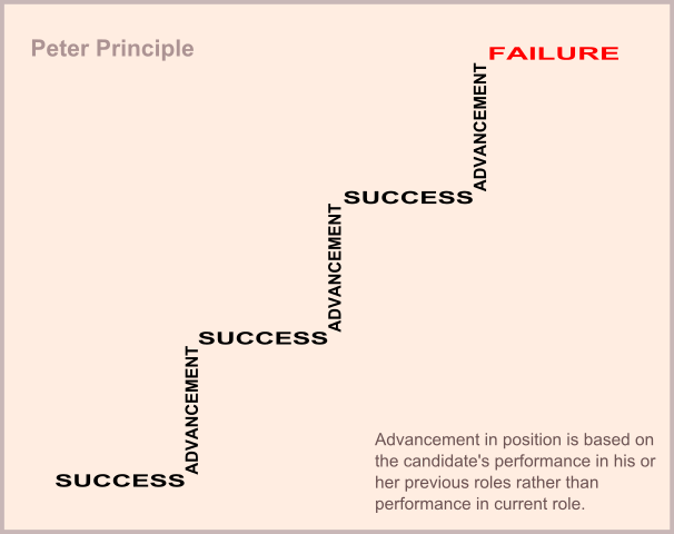 Advancement through success can sometimes lead to failure